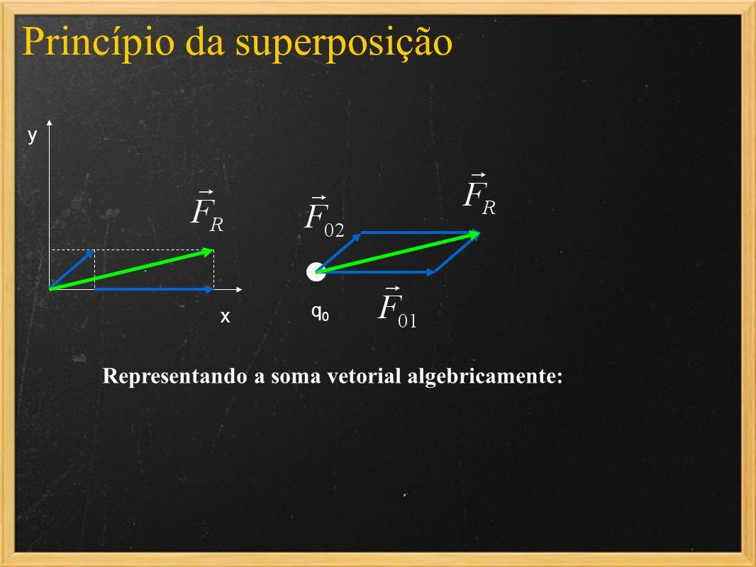 Princípio da superposição q0q0 x y Representando a soma vetorial algebricamente: