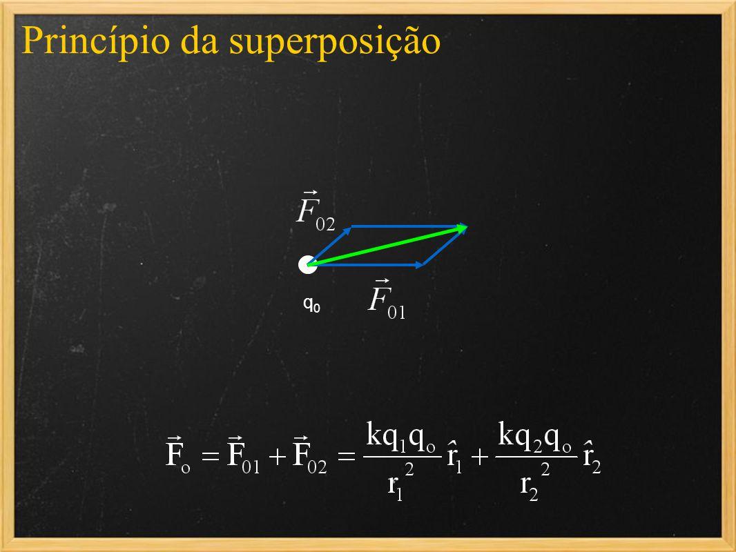 Princípio da superposição q0q0