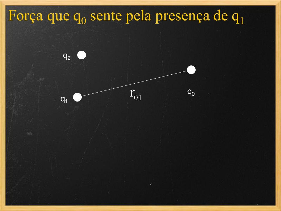 Força que q 0 sente pela presença de q 1 q1q1 q2q2 q0q0