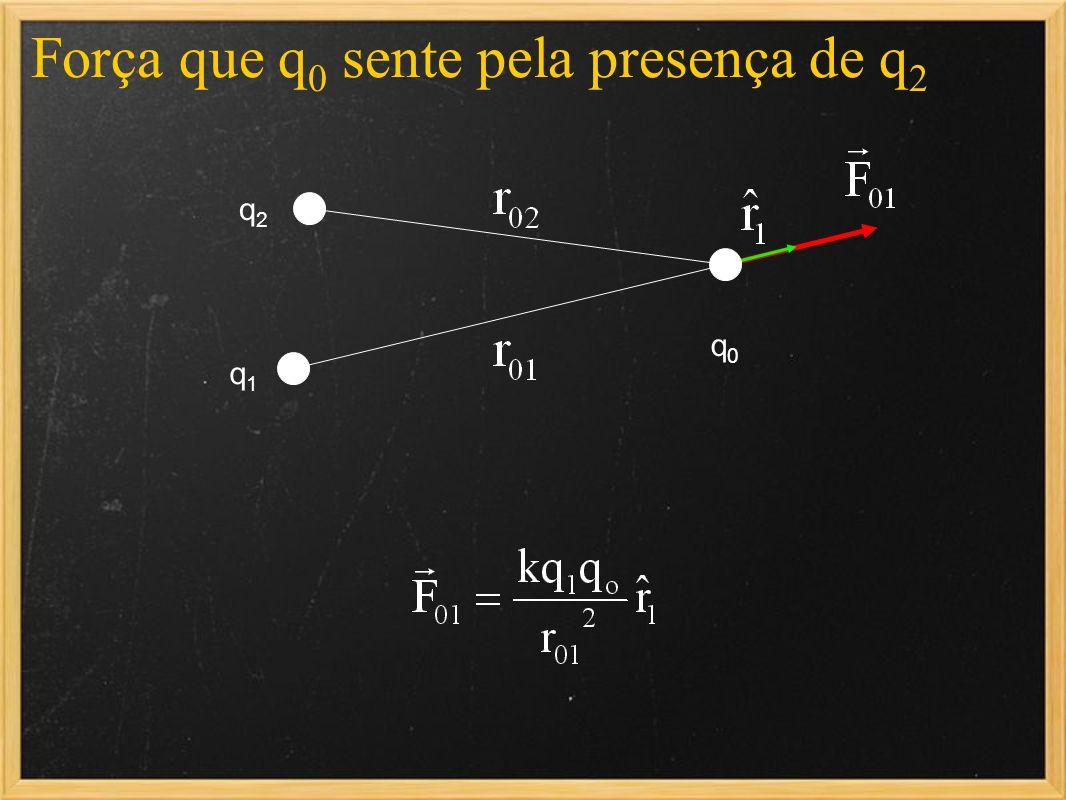 q1q1 q2q2 q0q0 Força que q 0 sente pela presença de q 2