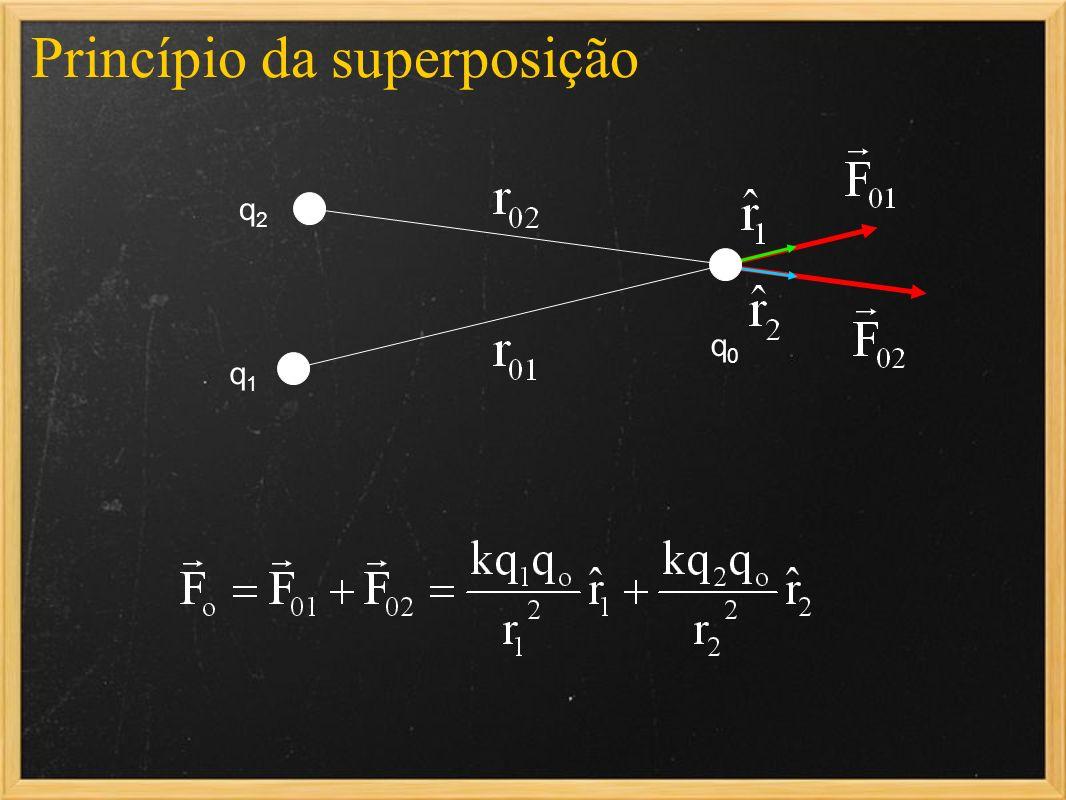 Princípio da superposição q1q1 q2q2 q0q0