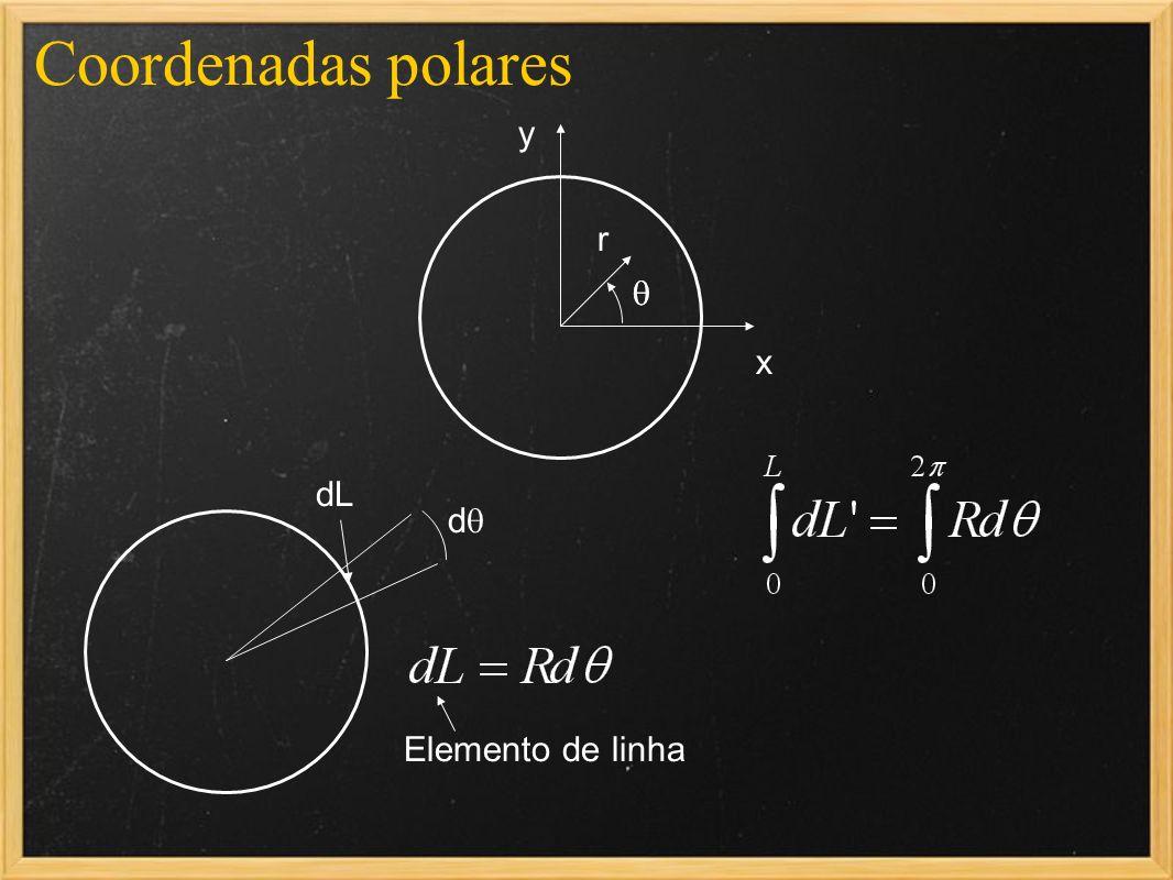 Coordenadas polares x y r dL d Elemento de linha