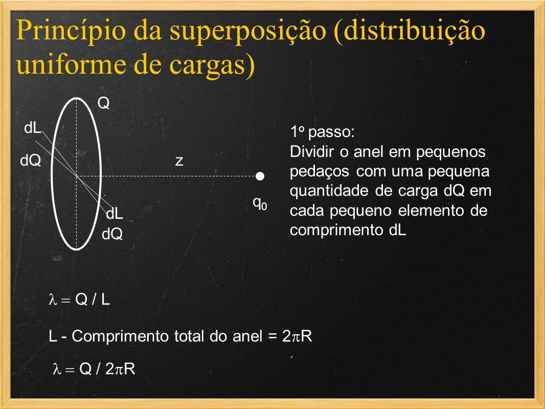 Princípio da superposição (distribuição uniforme de cargas) q0q0 Q Q / L L - Comprimento total do anel = 2 R Q / 2 R dQ dL z 1 o passo: Dividir o anel