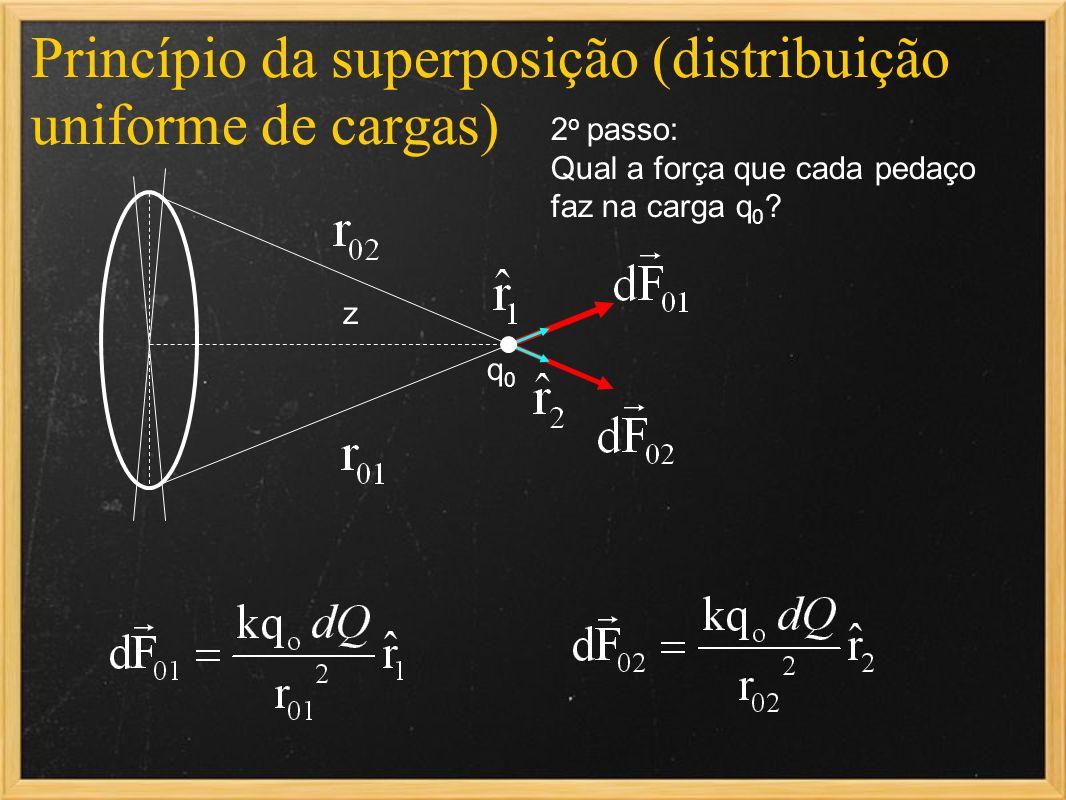 Princípio da superposição (distribuição uniforme de cargas) q0q0 2 o passo: Qual a força que cada pedaço faz na carga q 0 ? z