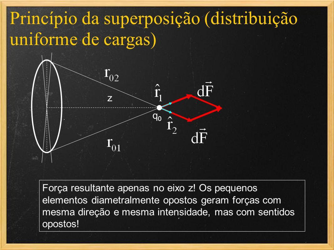 Princípio da superposição (distribuição uniforme de cargas) q0q0 z Força resultante apenas no eixo z! Os pequenos elementos diametralmente opostos ger