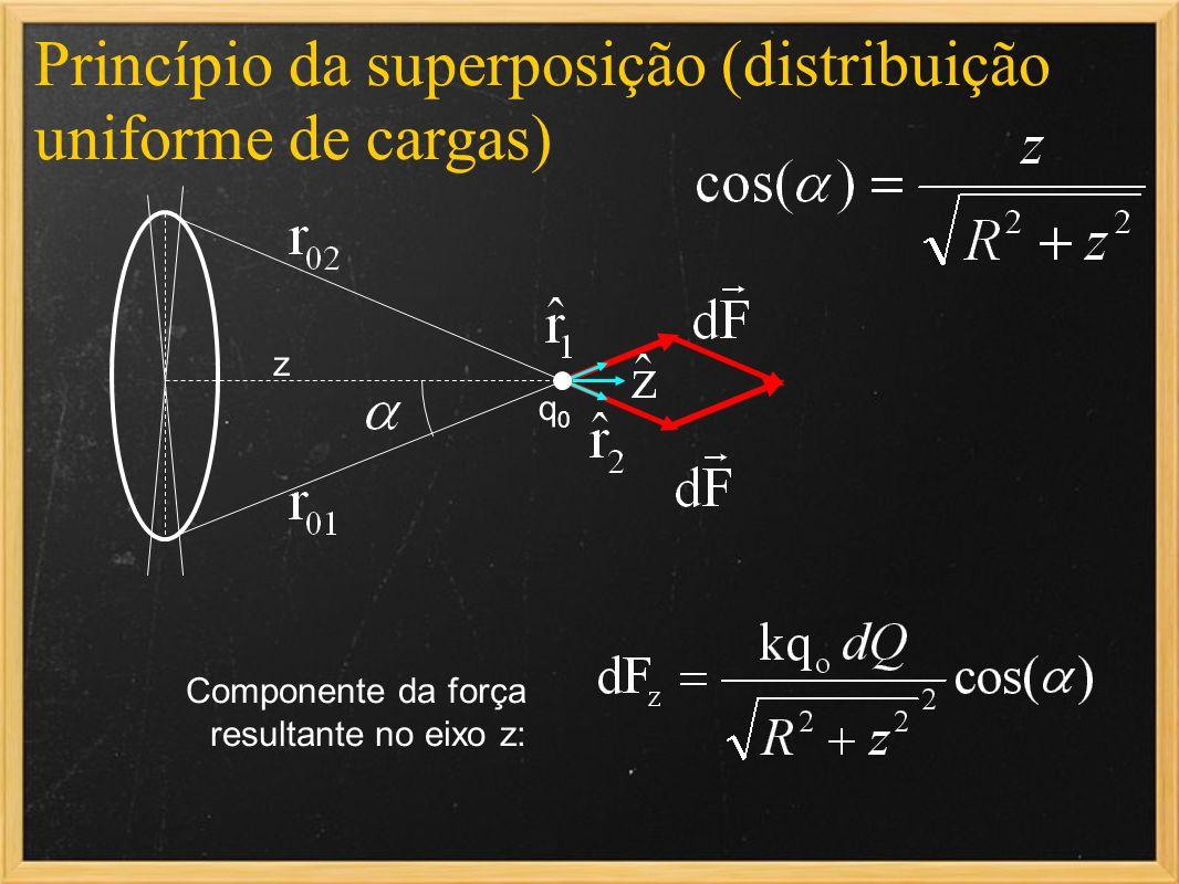 Princípio da superposição (distribuição uniforme de cargas) q0q0 z Componente da força resultante no eixo z: