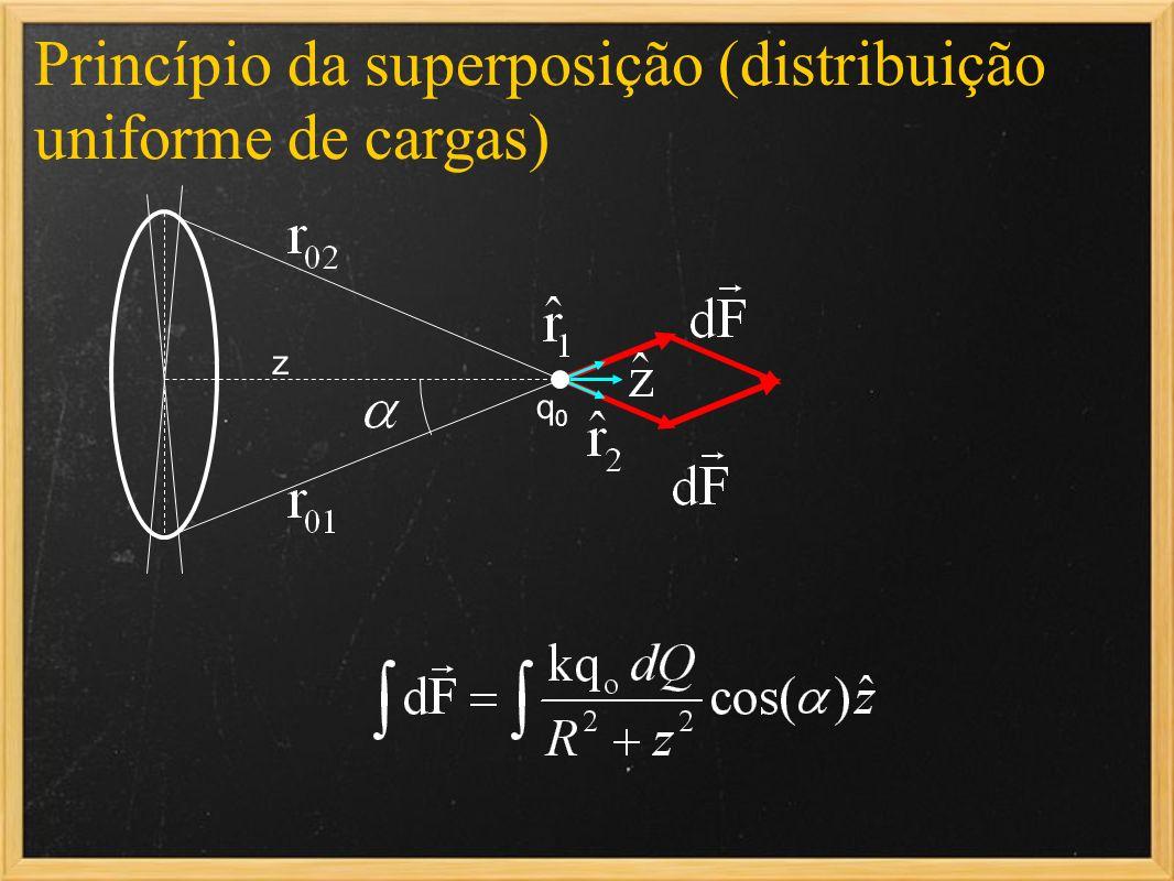 Princípio da superposição (distribuição uniforme de cargas) q0q0 z