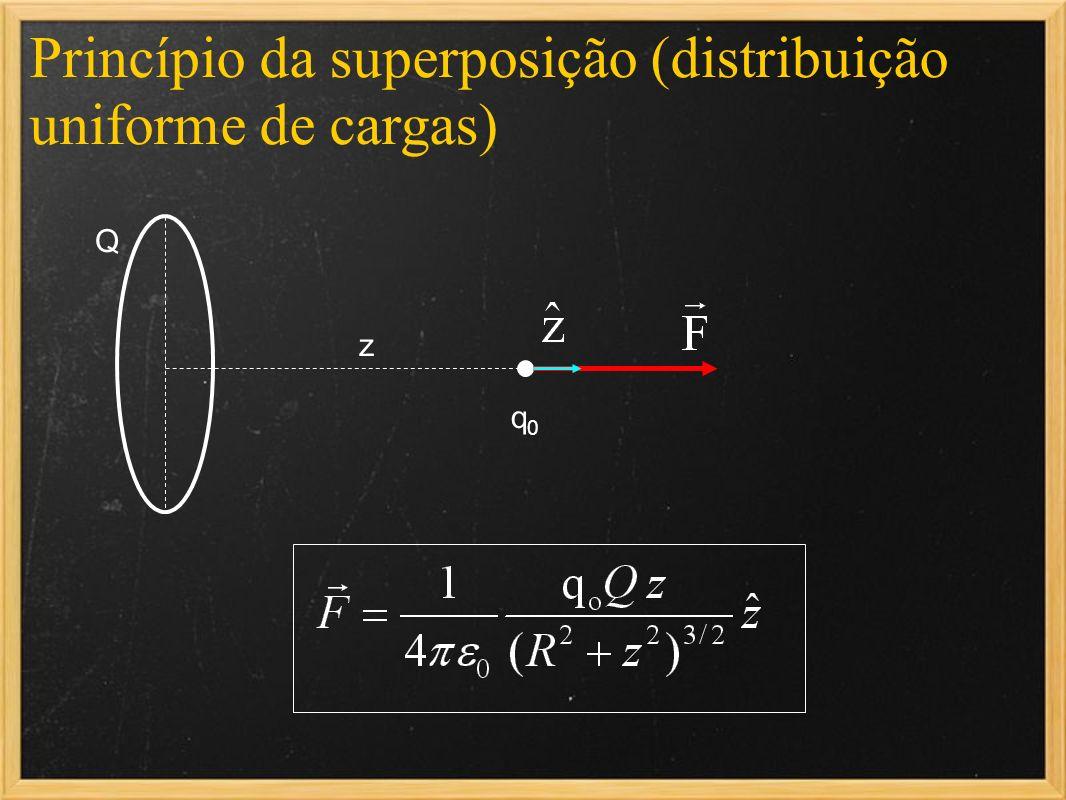 Princípio da superposição (distribuição uniforme de cargas) q0q0 Q z