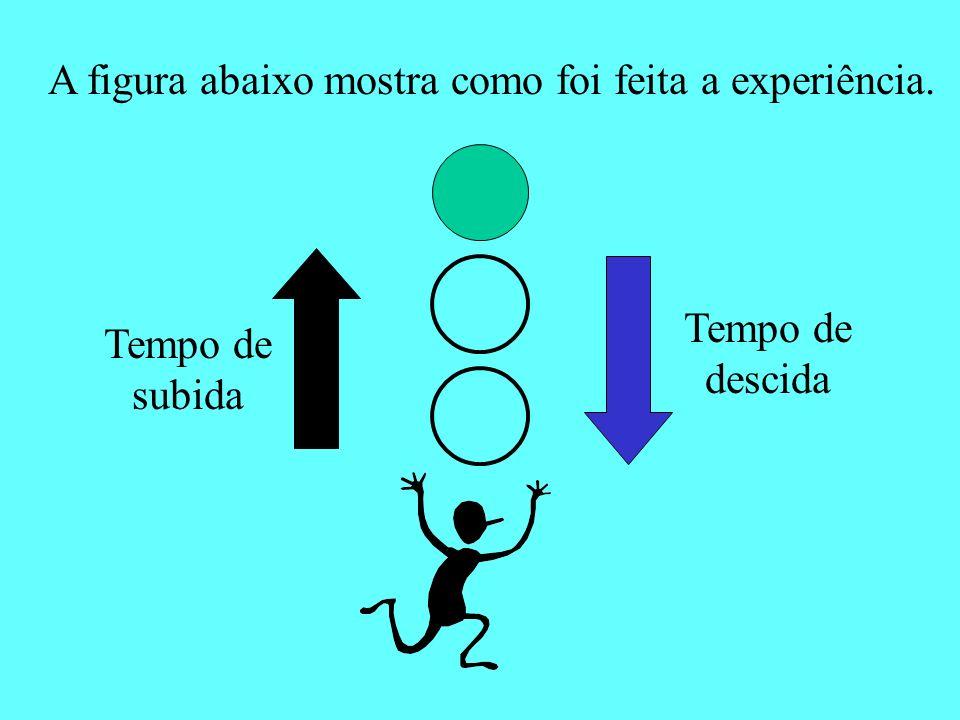 A figura abaixo mostra como foi feita a experiência. Tempo de subida Tempo de descida