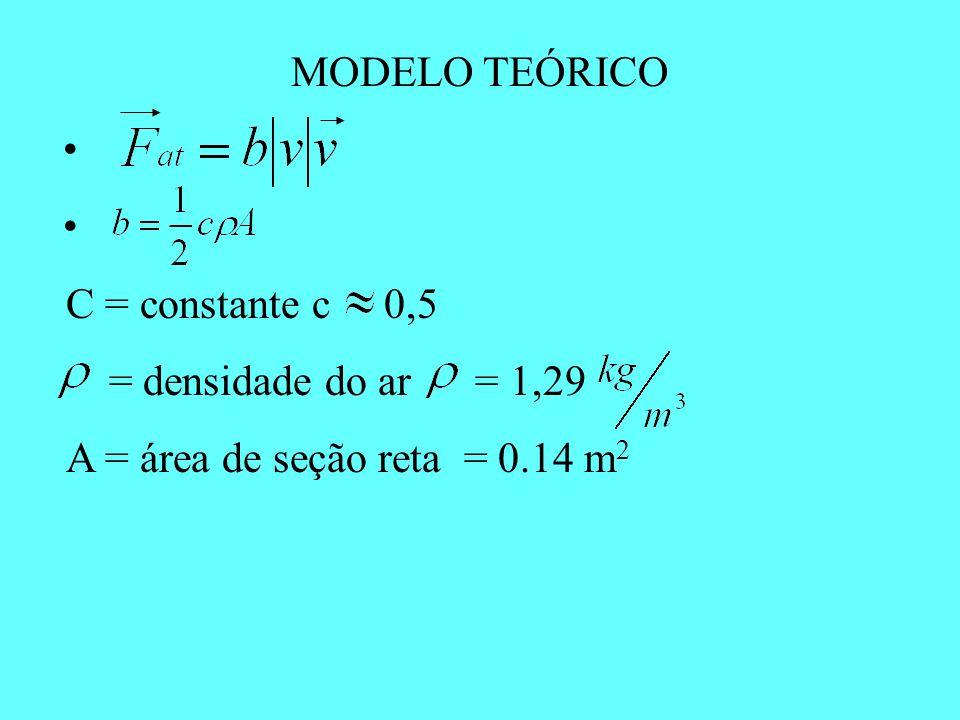 MODELO TEÓRICO C = constante c 0,5 = densidade do ar = 1,29 A = área de seção reta = 0.14 m 2