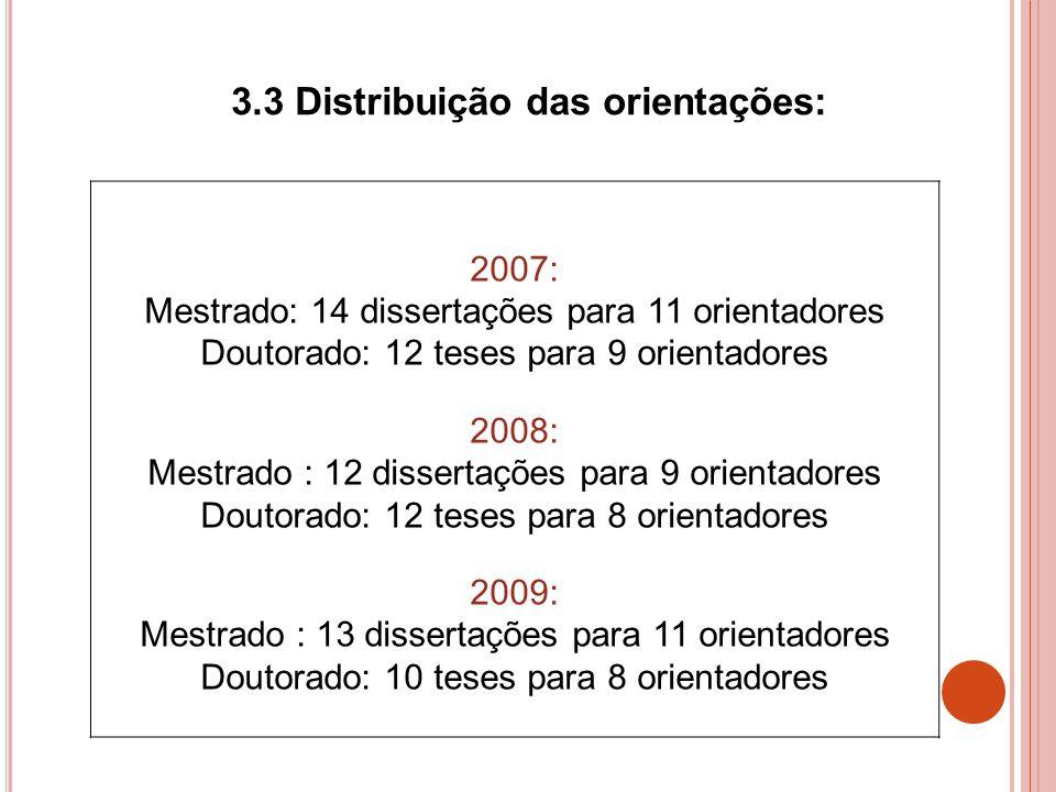 2007: Mestrado: 14 dissertações para 11 orientadores Doutorado: 12 teses para 9 orientadores 2008: Mestrado : 12 dissertações para 9 orientadores Dout