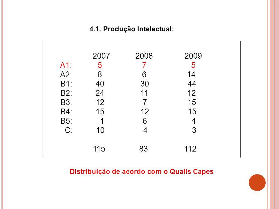 2007 2008 2009 A1: 5 7 5 A2: 8 6 14 B1: 40 30 44 B2: 24 11 12 B3: 12 7 15 B4: 15 12 15 B5: 1 6 4 C: 10 4 3 115 83 112 4.1. Produção Intelectual: Distr