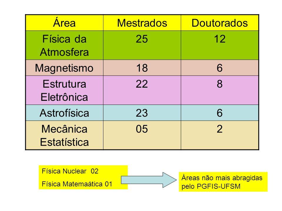 ÁreaMestradosDoutorados Física da Atmosfera 2512 Magnetismo186 Estrutura Eletrônica 228 Astrofísica236 Mecânica Estatística 052 Física Nuclear 02 Físi