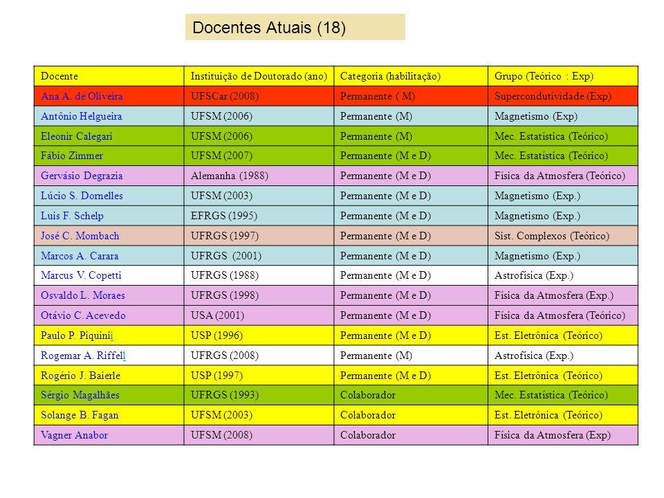 GrupoN.Docentes (Perm. e Col.) N.