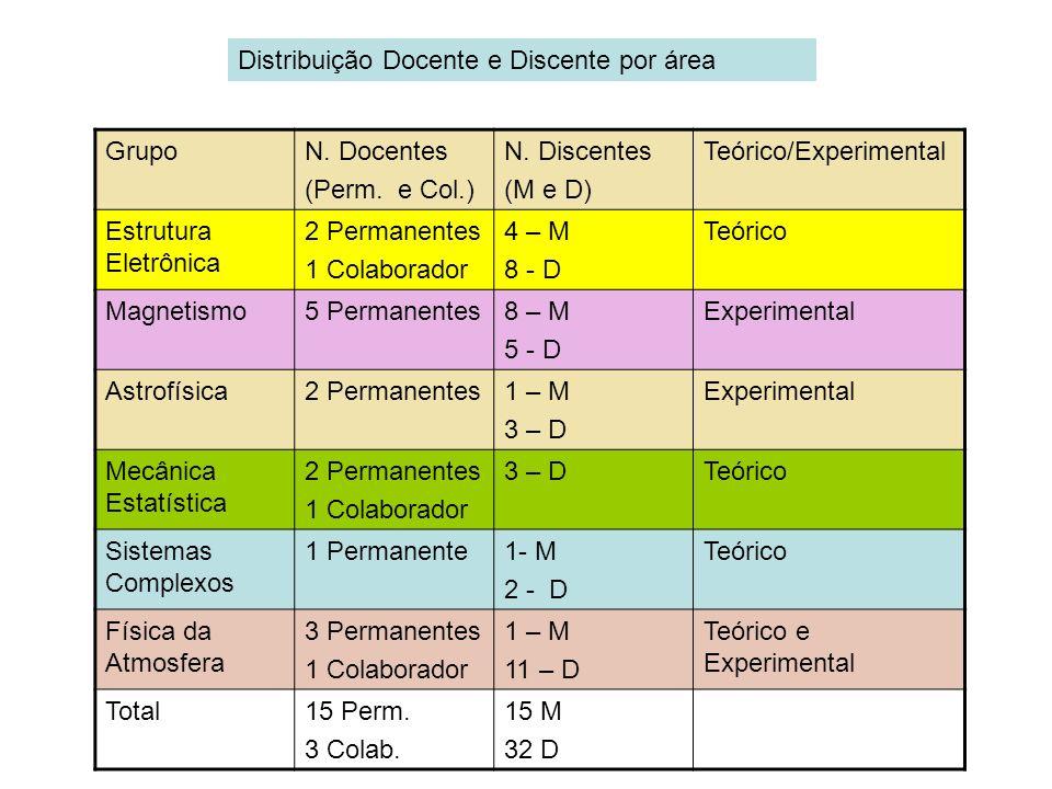 GrupoN. Docentes (Perm. e Col.) N. Discentes (M e D) Teórico/Experimental Estrutura Eletrônica 2 Permanentes 1 Colaborador 4 – M 8 - D Teórico Magneti