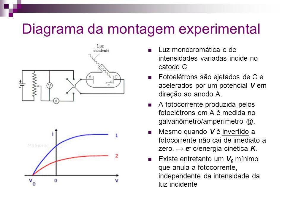 Diagrama da montagem experimental Luz monocromática e de intensidades variadas incide no catodo C. Fotoelétrons são ejetados de C e acelerados por um