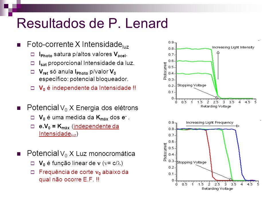 Resultados de P. Lenard Foto-corrente X Intensidade luz I Photo satura p/altos valores V acel. I sat proporcional Intensidade da luz. V ret só anula I
