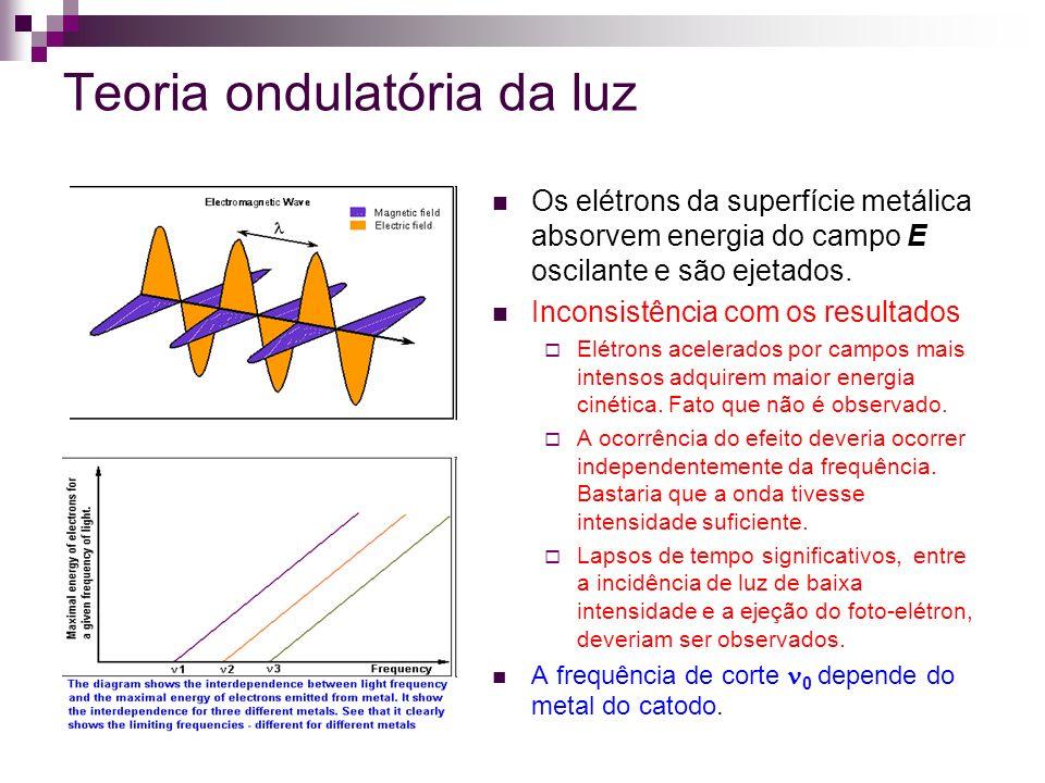 Teoria ondulatória da luz Os elétrons da superfície metálica absorvem energia do campo E oscilante e são ejetados. Inconsistência com os resultados El
