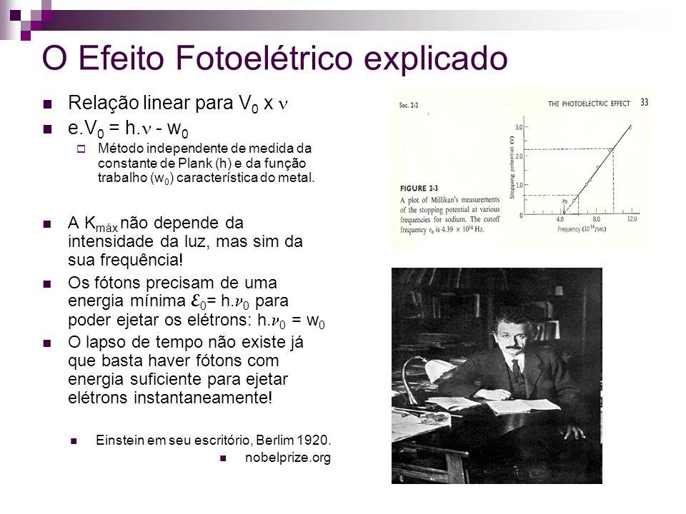 Resultados de Millikan (1916) Millikan não aceitava a hipótese dos quanta e tentou por muitos anos provar experimentalmente que Einstein estava errado.