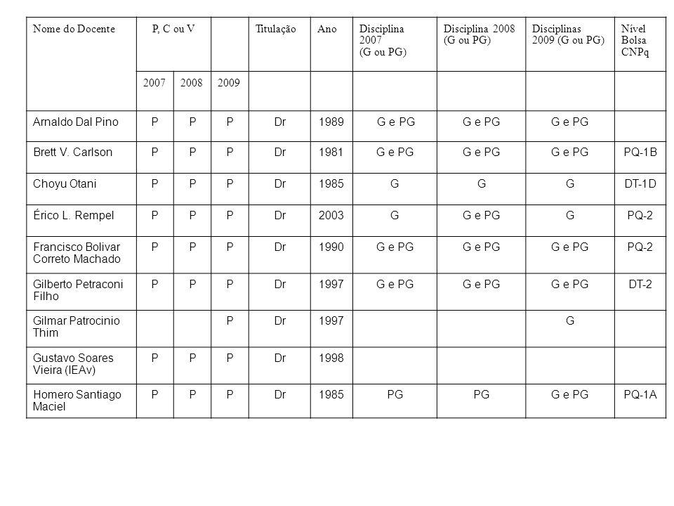 Nome do DocenteP, C ou VTitulaçãoAnoDisciplina 2007 (G ou PG) Disciplina 2008 (G ou PG) Disciplinas 2009 (G ou PG) Nível Bolsa CNPq 200720082009 Arnaldo Dal PinoPPPDr1989 G e PG Brett V.