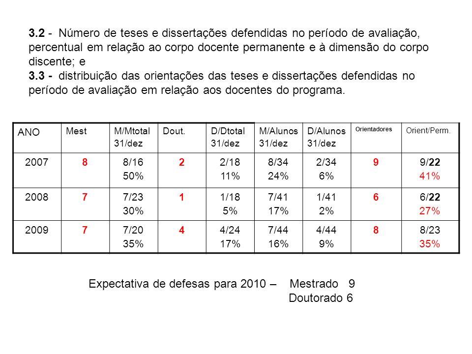 3.2 - Número de teses e dissertações defendidas no período de avaliação, percentual em relação ao corpo docente permanente e à dimensão do corpo disce
