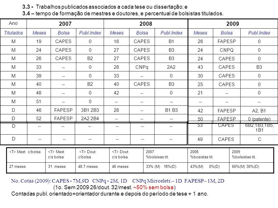 3.3 - Trabalhos publicados associados a cada tese ou dissertação; e 3.4 – tempo de formação de mestres e doutores, e percentual de bolsistas titulados