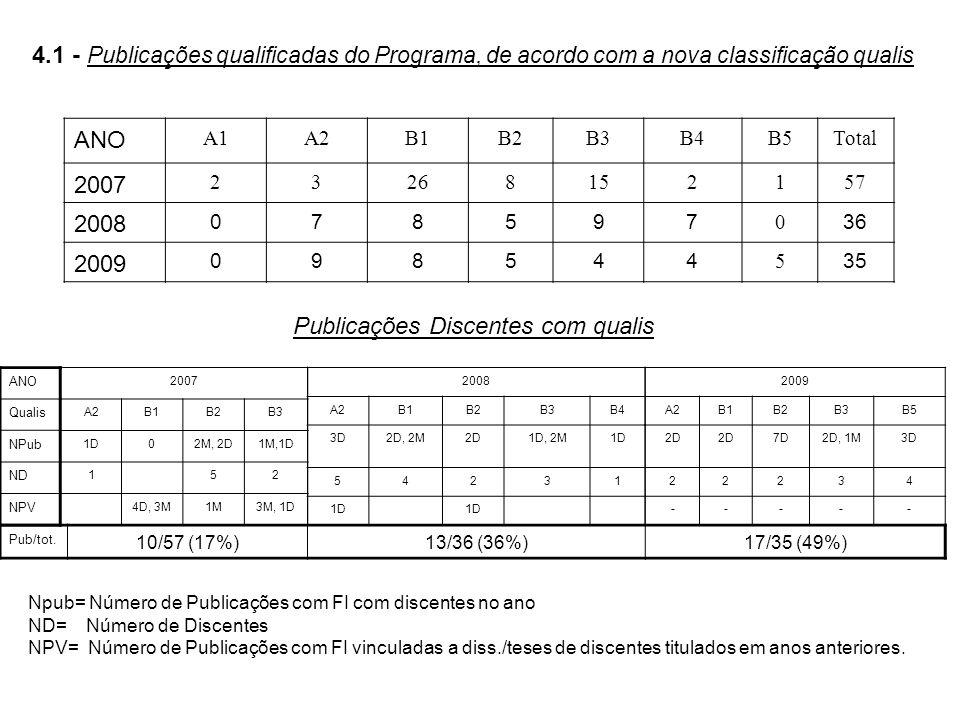 4.1 - Publicações qualificadas do Programa, de acordo com a nova classificação qualis ANO A1A2B1B2B3B4B5Total 2007 23268152157 2008 078597 0 36 2009 098544 5 35 Publicações Discentes com qualis 2007 A2B1B2B3 1D02M, 2D1M,1D 152 4D, 3M1M3M, 1D 2008 A2B1B2B3B4 3D2D, 2M2D1D, 2M1D 54231 ANO Qualis NPub ND NPV Pub/tot.