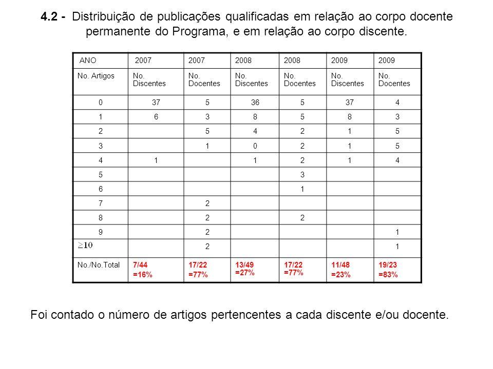 4.2 - Distribuição de publicações qualificadas em relação ao corpo docente permanente do Programa, e em relação ao corpo discente. ANO 2007 2008 2009