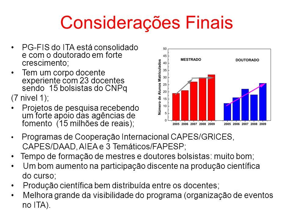 Considerações Finais PG-FIS do ITA está consolidado e com o doutorado em forte crescimento; Tem um corpo docente experiente com 23 docentes sendo 15 bolsistas do CNPq (7 nivel 1); Projetos de pesquisa recebendo um forte apoio das agências de fomento (15 milhões de reais); Programas de Cooperação Internacional CAPES/GRICES, CAPES/DAAD, AIEA e 3 Temáticos/FAPESP; Tempo de formação de mestres e doutores bolsistas: muito bom; Um bom aumento na participação discente na produção científica do curso; Produção científica bem distribuída entre os docentes; Melhora grande da visibilidade do programa (organização de eventos no ITA).