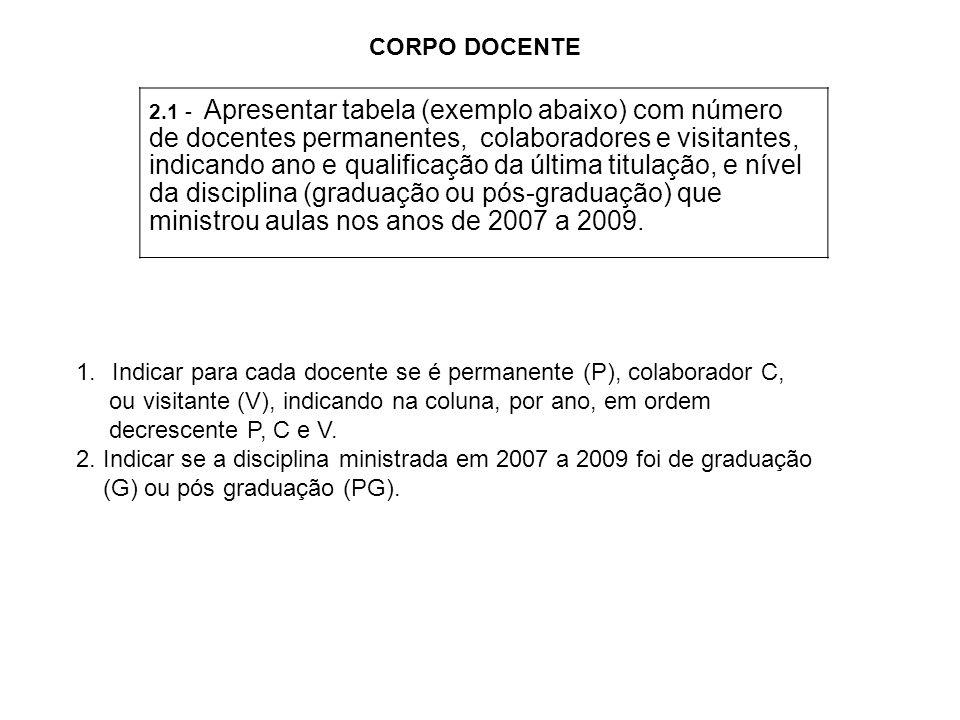 2.1 - Apresentar tabela (exemplo abaixo) com número de docentes permanentes, colaboradores e visitantes, indicando ano e qualificação da última titulação, e nível da disciplina (graduação ou pós-graduação) que ministrou aulas nos anos de 2007 a 2009.