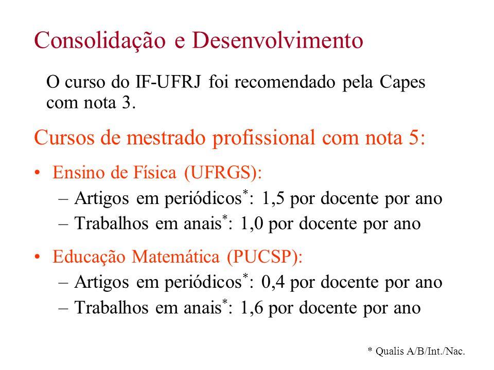 Consolidação e Desenvolvimento Cursos de mestrado profissional com nota 5: Ensino de Física (UFRGS): –Artigos em periódicos * : 1,5 por docente por an