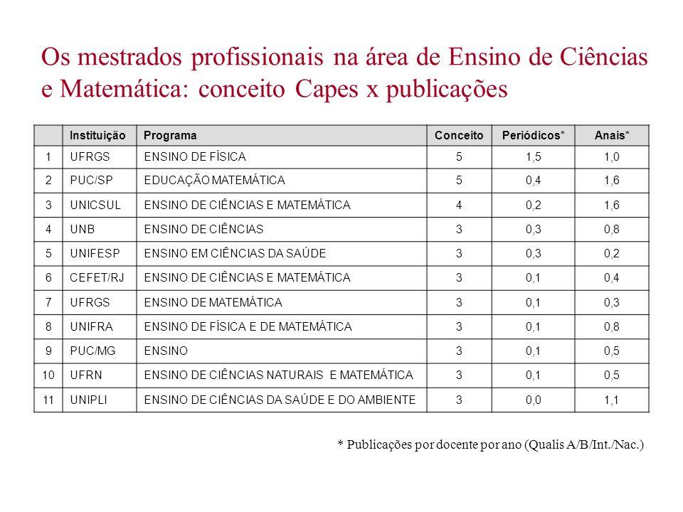 Os mestrados profissionais na área de Ensino de Ciências e Matemática: conceito Capes x publicações InstituiçãoProgramaConceitoPeriódicos*Anais* 1UFRG