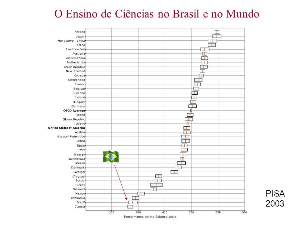 O Ensino de Ciências no Brasil e no Mundo PISA 2003