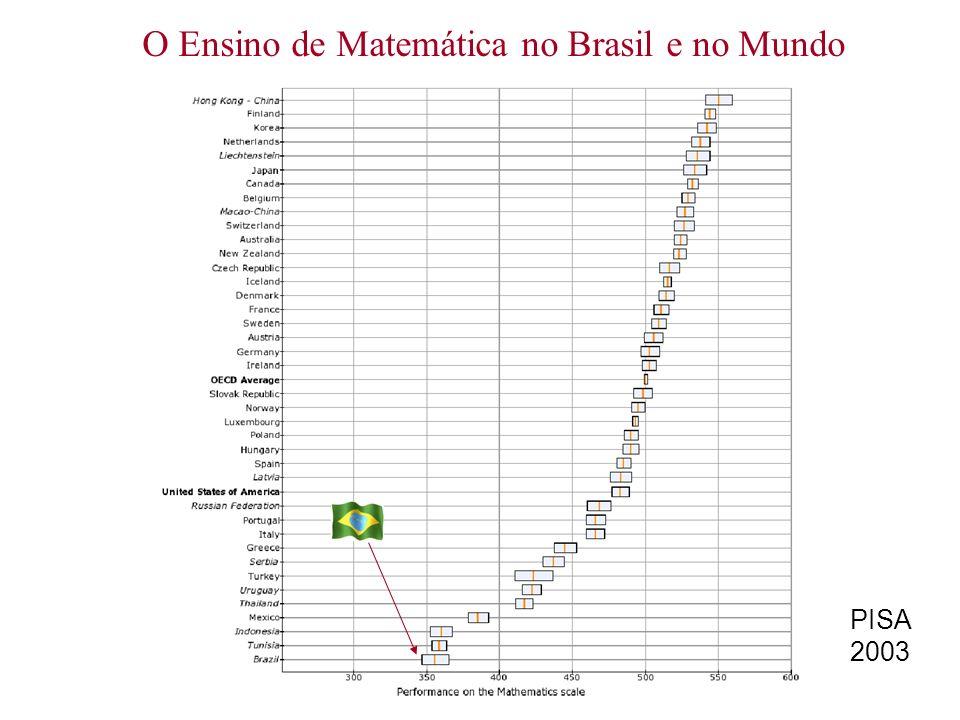 O Ensino de Matemática no Brasil e no Mundo PISA 2003