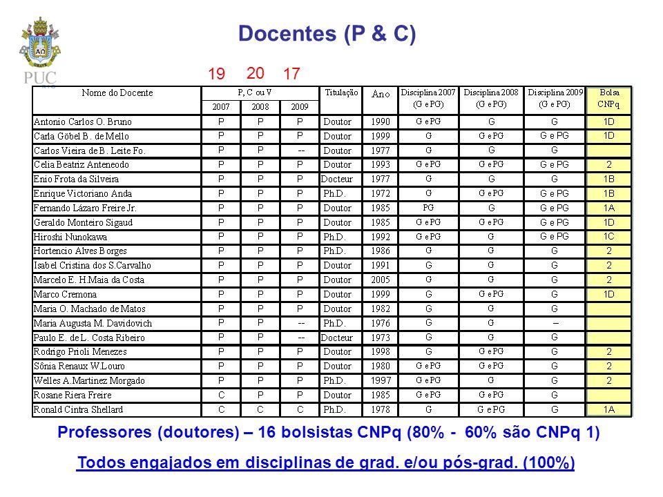 Docentes (P & C) Professores (doutores) – 16 bolsistas CNPq (80% - 60% são CNPq 1) Todos engajados em disciplinas de grad. e/ou pós-grad. (100%) 19 20