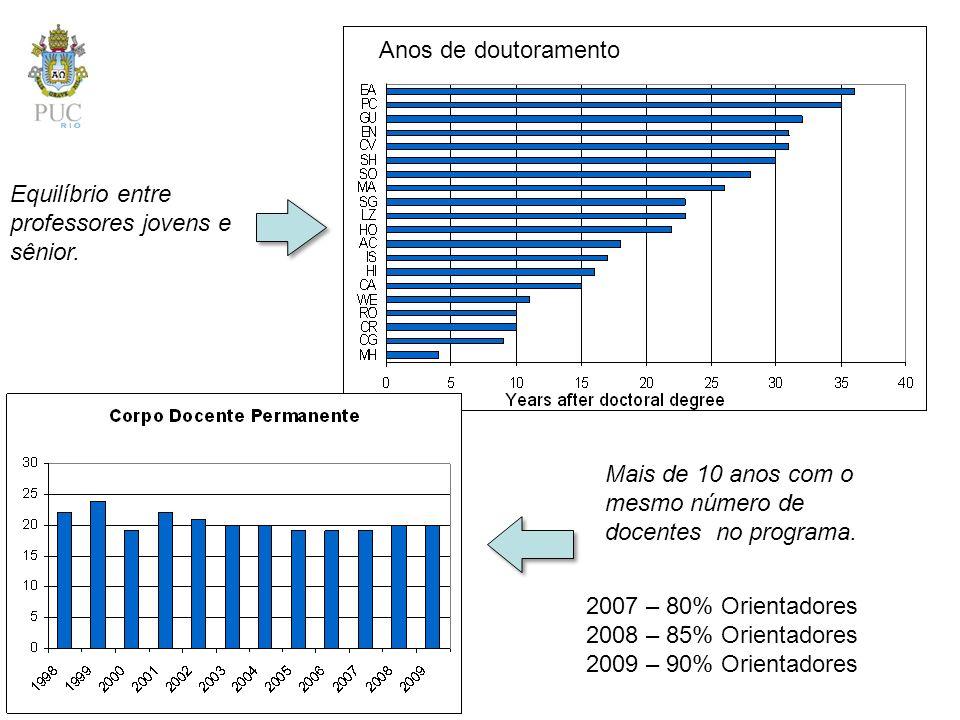 Mais de 10 anos com o mesmo número de docentes no programa. Equilíbrio entre professores jovens e sênior. Anos de doutoramento 2007 – 80% Orientadores