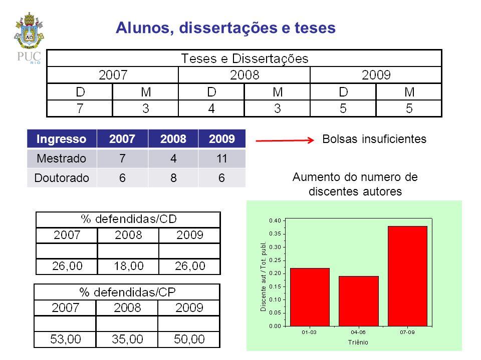 Alunos, dissertações e teses Aumento do numero de discentes autores Ingresso200720082009 Mestrado7411 Doutorado686 Bolsas insuficientes