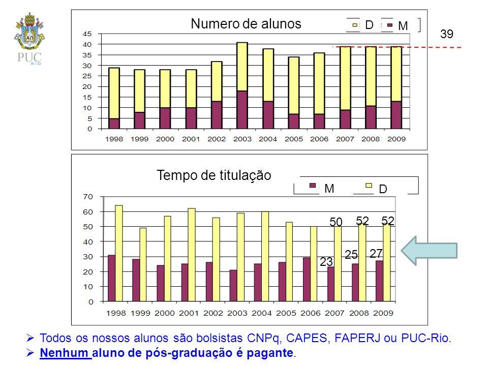 Numero de alunos D M 39 M D 23 25 27 50 52 Tempo de titulação Todos os nossos alunos são bolsistas CNPq, CAPES, FAPERJ ou PUC-Rio. Nenhum aluno de pós