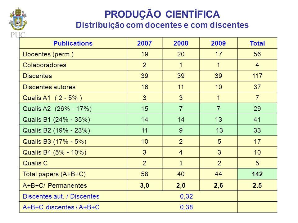 Publications200720082009Total Docentes (perm.)19201756 Colaboradores2114 Discentes39 117 Discentes autores16111037 Qualis A1 ( 2 - 5% )3317 Qualis A2