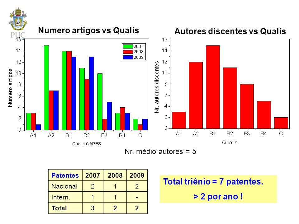 Numero artigos vs Qualis Autores discentes vs Qualis Patentes200720082009 Nacional212 Intern.11- Total322 Total triênio = 7 patentes. > 2 por ano ! Nr