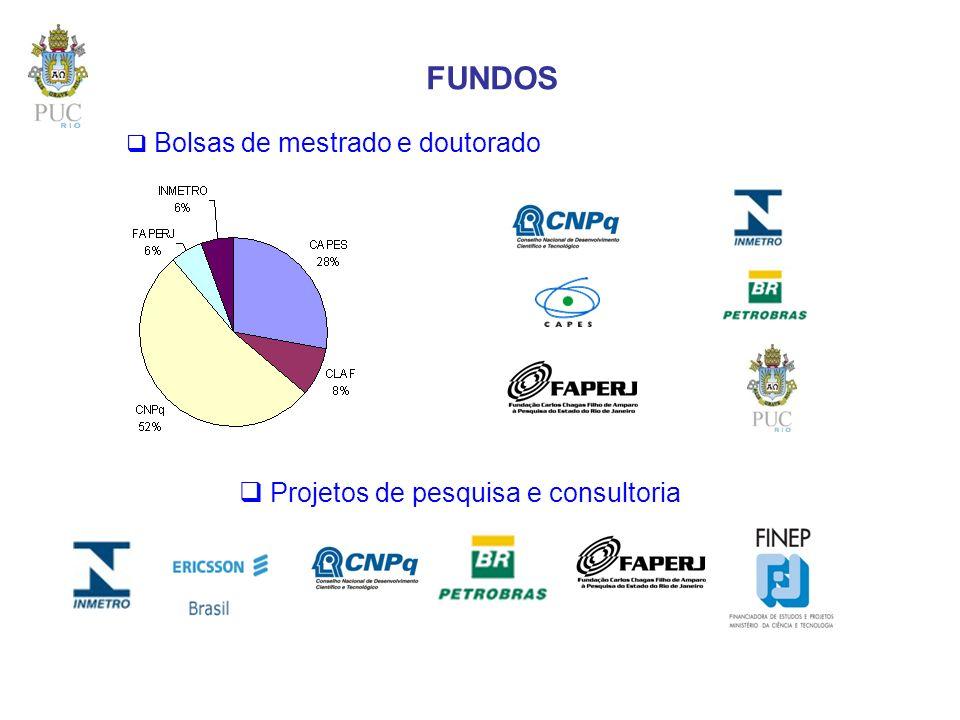 FUNDOS Bolsas de mestrado e doutorado Projetos de pesquisa e consultoria