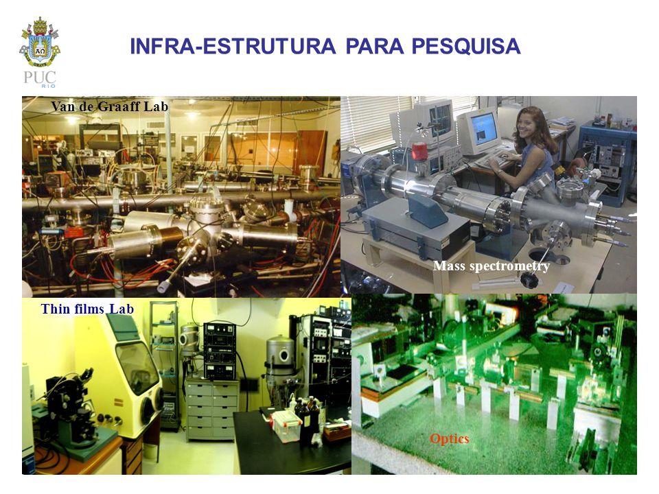 Mass spectrometry Van de Graaff Lab Thin films Lab Optics INFRA-ESTRUTURA PARA PESQUISA