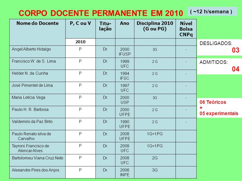 Nome do DocenteP, C ou VTitu- lação AnoDisciplina 2010 (G ou PG) Nível Bolsa CNPq 2010 Angel Alberto HidalgoPDr.2000 IFUSP 3G - Francisco W. de S. Lim