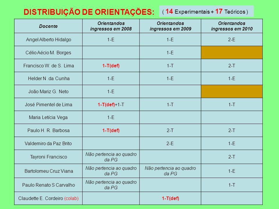 Docente Orientandos ingressos em 2008 Orientandos ingressos em 2009 Orientandos ingressos em 2010 Angel Alberto Hidalgo1-E 2-E Célio Aécio M. Borges1-