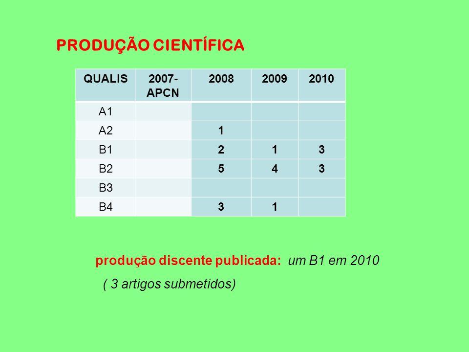 PRODUÇÃO CIENTÍFICA QUALIS2007- APCN 200820092010 A1 A21 B1213 B2543 B3 B431 produção discente publicada: um B1 em 2010 ( 3 artigos submetidos)