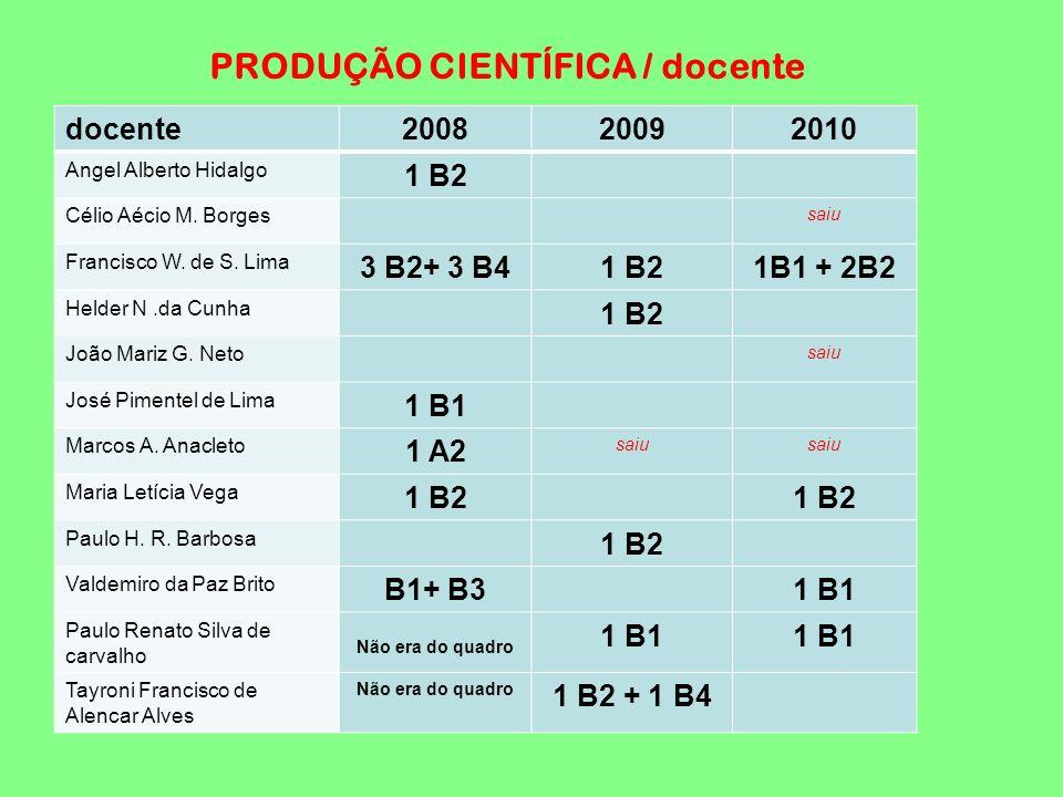 docente200820092010 Angel Alberto Hidalgo 1 B2 Célio Aécio M. Borges saiu Francisco W. de S. Lima 3 B2+ 3 B41 B21B1 + 2B2 Helder N.da Cunha 1 B2 João
