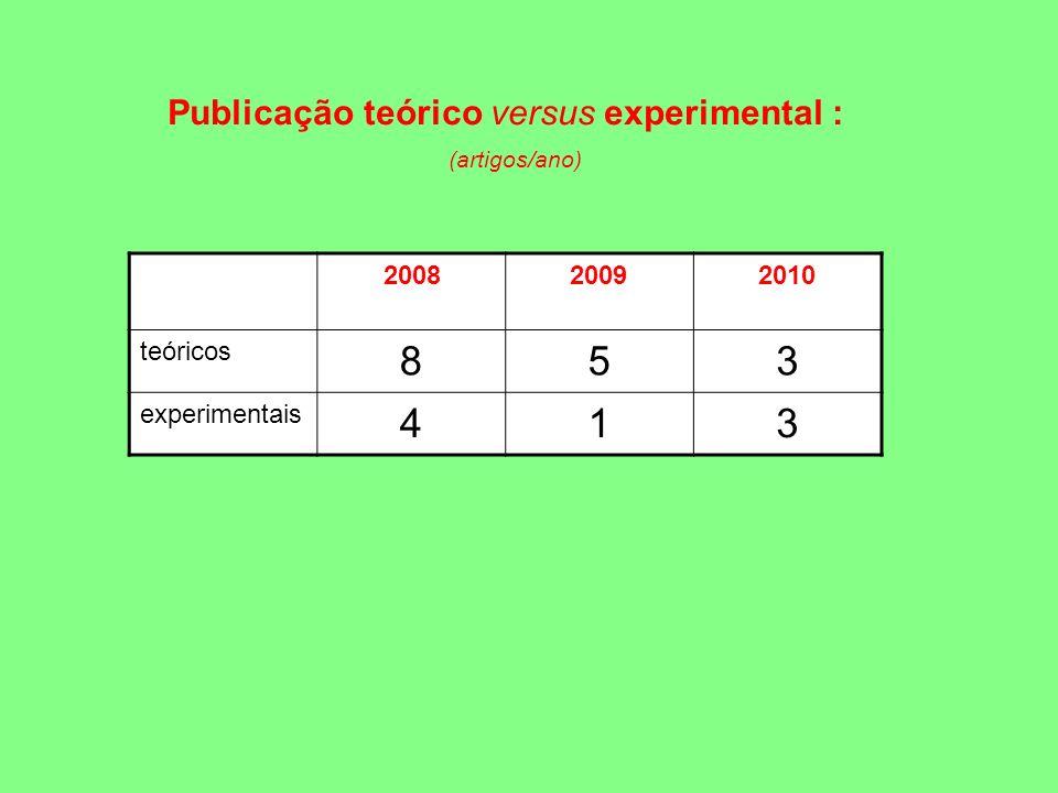 Publicação teórico versus experimental : (artigos/ano) 200820092010 teóricos 853 experimentais 413