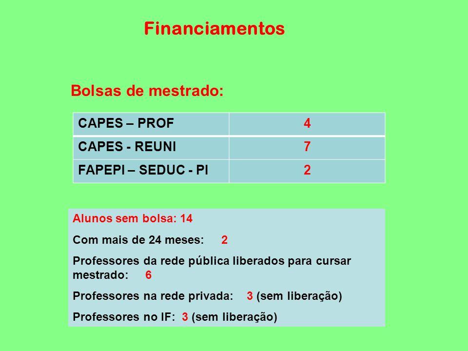 Financiamentos Bolsas de mestrado: CAPES – PROF4 CAPES - REUNI7 FAPEPI – SEDUC - PI2 Alunos sem bolsa: 14 Com mais de 24 meses: 2 Professores da rede