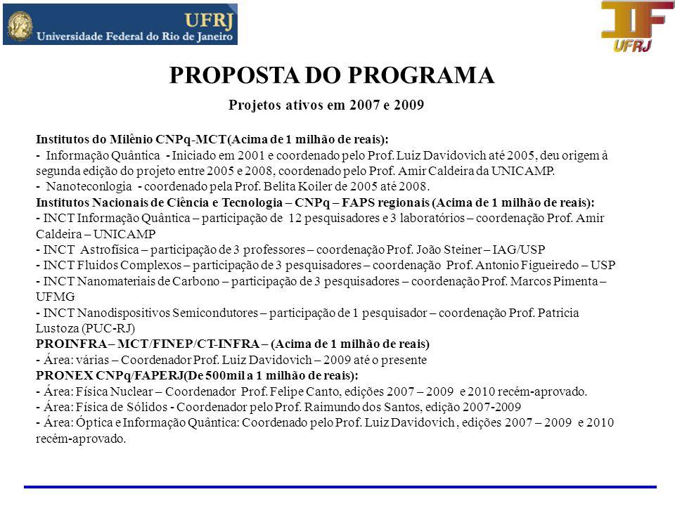 PROPOSTA DO PROGRAMA Projetos ativos em 2007 e 2009 - Área: Física Atômica e Molecular - Coordenado pelo Prof.