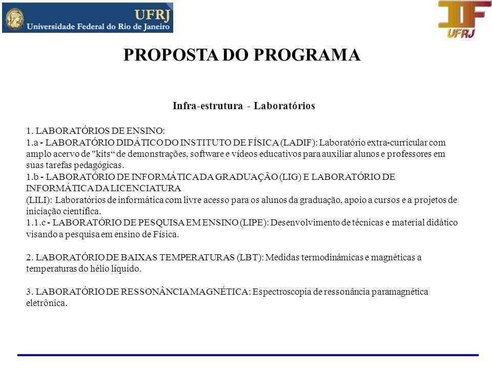 PROPOSTA DO PROGRAMA Infra-estrutura - Laboratórios 4.